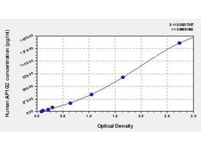 AP1 Complex Subunit gamma-Like 2 ELISA Kit