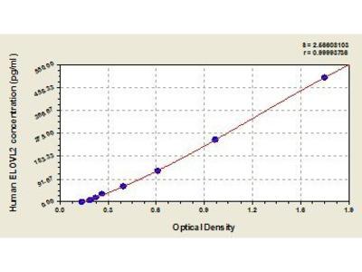 Elongation of Very Long Chain Fatty Acids (FEN1/Elo2, SUR4/Elo3, Yeast)-Like 2 (ELOVL2) ELISA Kit
