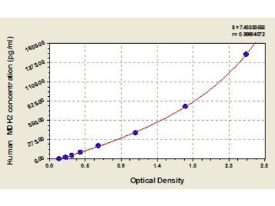 Malate Dehydrogenase 2, NAD (MDH2) ELISA Kit