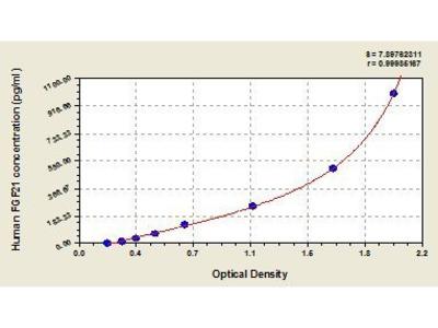 Fibroblast Growth Factor 21 (FGF21/UNQ3115/) ELISA Kit