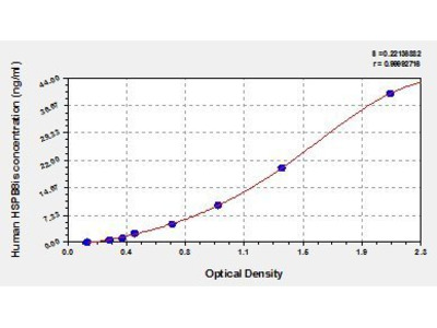 Heat Shock Protein beta-8 (HSPB8/CRYAC/E2IG1/HSP22/PP1629) ELISA Kit