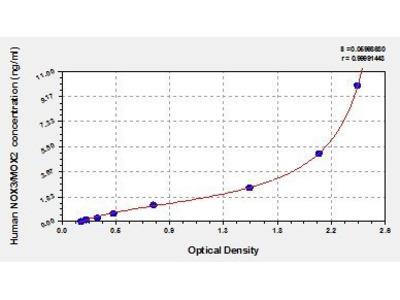 NADPH Oxidase 3 ELISA Kit