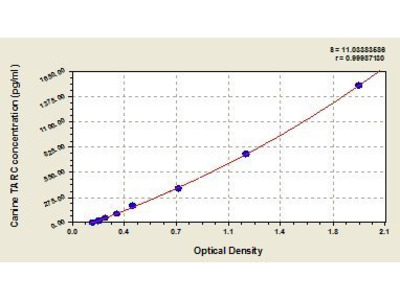 Thymus Activation Regulated Chemokine (TARC/CCL17) ELISA Kit