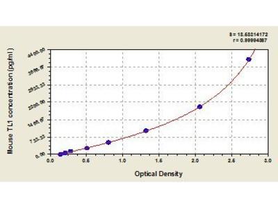 Tumor Necrosis Factor-Like Ligand 1 (TL1) ELISA Kit