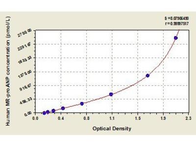 Al Pro-Atrial Natriuretic Peptide (Mr-Proanp) ELISA Kit