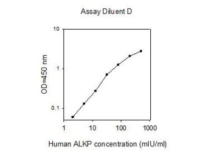 Alkaline Phosphatase ELISA Kit