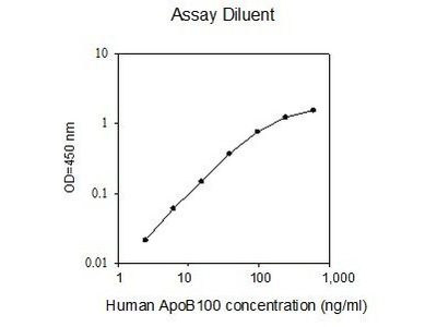 Apolipoprotein B ELISA Kit