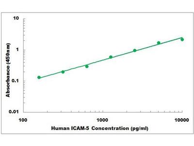 Human ICAM5 ELISA Kit