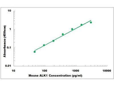 Mouse ACVRL1 ELISA Kit