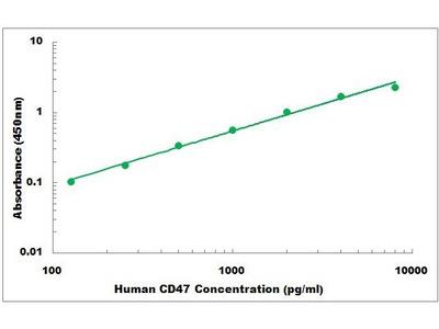 Human CD47 ELISA Kit