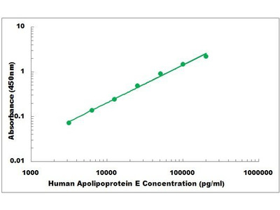 Human Apolipoprotein E ELISA Kit