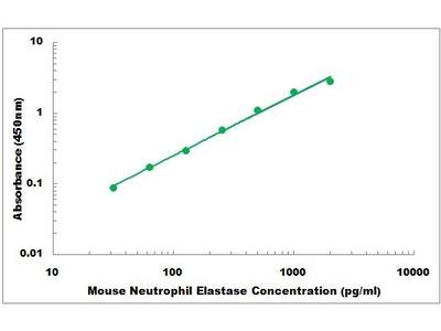 Mouse Neutrophil Elastase ELISA Kit
