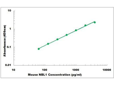 Mouse NBL1 ELISA Kit