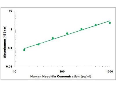 Human Hepcidin-25 ELISA Kit
