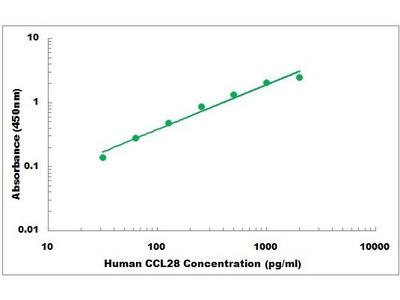 Human CCL28 ELISA Kit