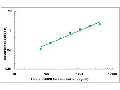 Human CD28 ELISA Kit