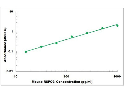 Mouse RSPO3 ELISA Kit
