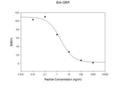 Mouse GRP EIA