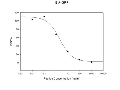 Rat GRP EIA