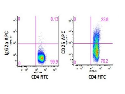 Anti-human CD25 Monoclonal Antibody APC Conjugated, Flow Validated