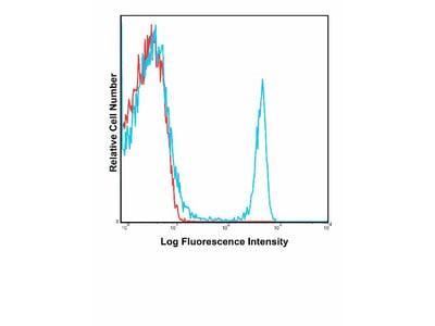 Anti-Mouse CD4 Monoclonal Antibody FITC Conjugated, Flow Validated