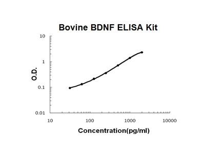 Bovine BDNF ELISA Kit PicoKine