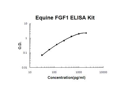 Horse equine FGF1 ELISA Kit PicoKine