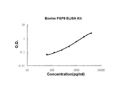 Bovine FGF9 ELISA Kit PicoKine