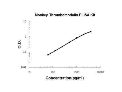 Monkey primate Thrombomodulin PicoKine ELISA Kit