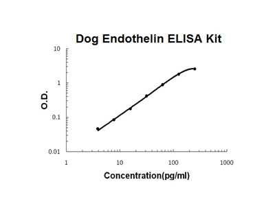 Dog Canine Endothelin PicoKine ELISA Kit