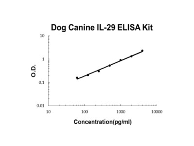 Dog Canine IL-29 PicoKine ELISA Kit