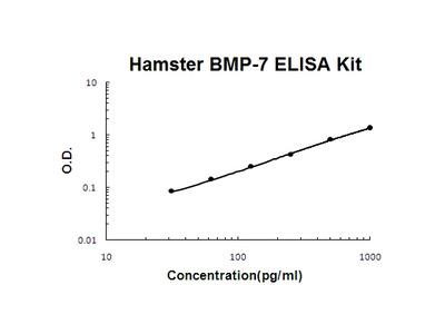 Chinese Hamster BMP-7 PicoKine ELISA Kit