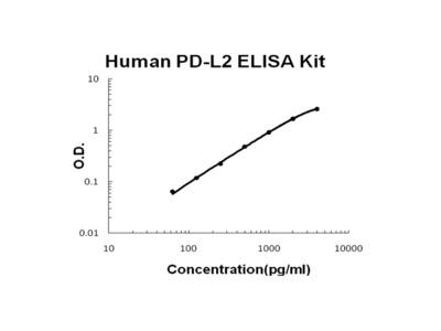Human PD-L2/B7-DC ELISA Kit PicoKine