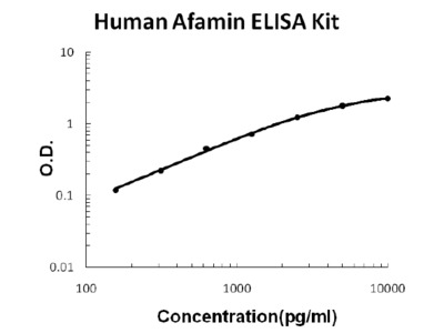 Human Afamin ELISA Kit PicoKine