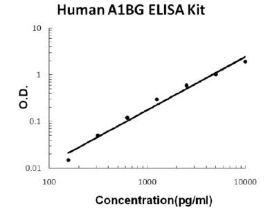 Human A1BG/alpha 1B-Glycoprotein ELISA Kit PicoKine