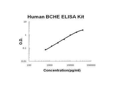 Human BCHE/Butyrylcholinesterase PicoKine ELISA Kit