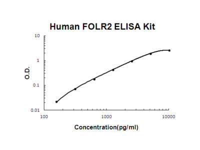 Human FOLR2/Beta Fr PicoKine ELISA Kit