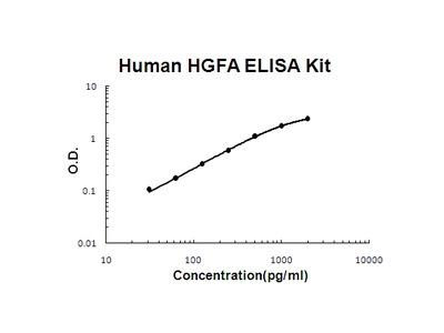 Human HGFA PicoKine ELISA Kit