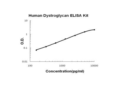 Human Dystroglycan PicoKine ELISA Kit