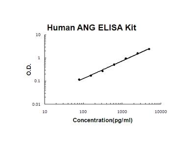 Human Angiogenin/ANG ELISA Kit EZ-Set (DIY Antibody Pairs)