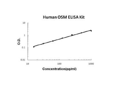 Human OSM/Oncostatin M EZ-Set ELISA Kit (DIY Antibody Pairs)