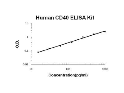 Human CD40/TNFRSF5 EZ-Set ELISA Kit (DIY Antibody Pairs)