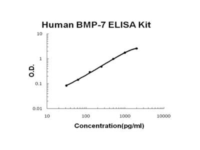 Human BMP-7 EZ-Set ELISA Kit (DIY Antibody Pairs)