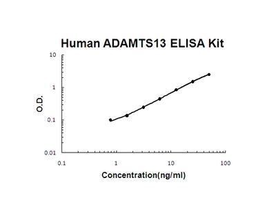 Human ADAMTS13 ELISA Kit EZ-Set (DIY Antibody Pairs)