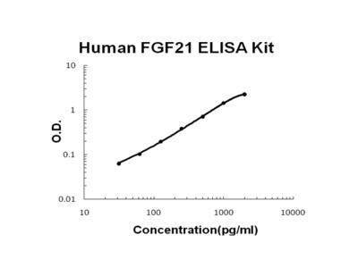 Human FGF21 EZ-Set ELISA Kit (DIY Antibody Pairs)