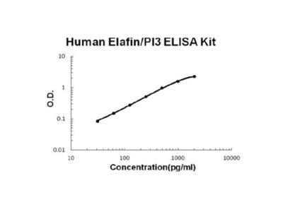Human Elafin/PI3 EZ-Set ELISA Kit (DIY Antibody Pairs)
