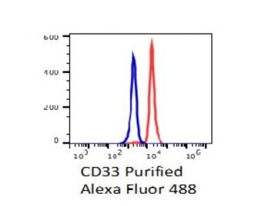 Anti-human CD33/Siglec 3 Monoclonal Antibody Unconjugated, Flow Validated