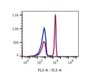 Anti-human CD4 Monoclonal Antibody PerCP-Cy5.5 Conjugated, Flow Validated
