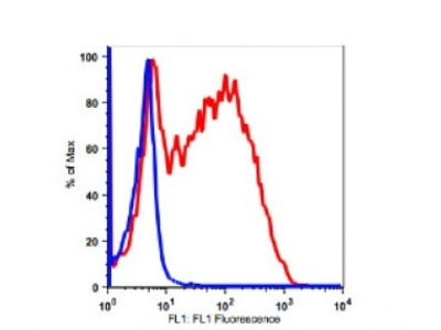 Anti-human CD25 Monoclonal Antibody Unconjugated, Flow Validated