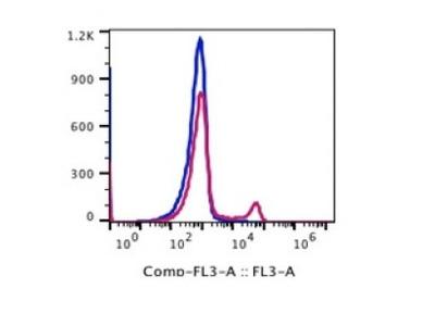 Anti-human CD16 Monoclonal Antibody PerCP-Cy5.5 Conjugated, Flow Validated